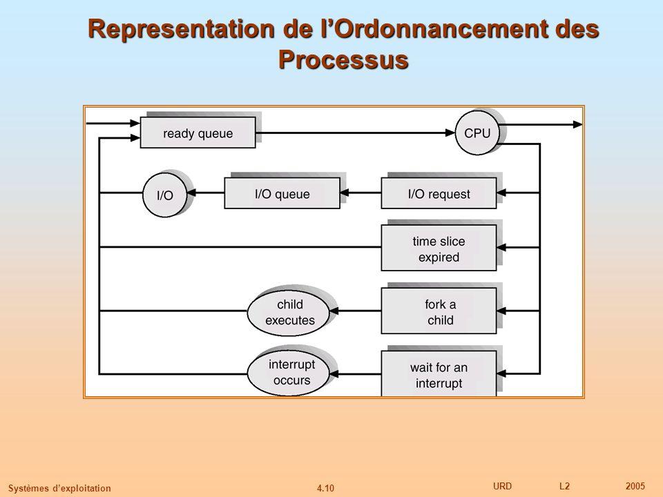 4.10 URDL22005 Systèmes dexploitation Representation de lOrdonnancement des Processus