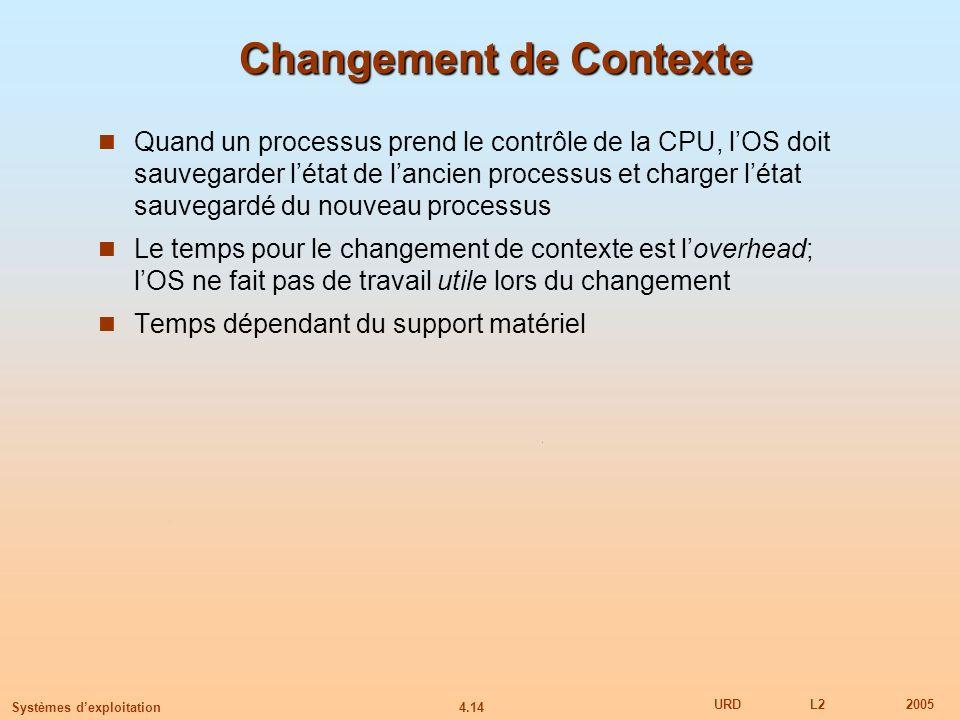 4.14 URDL22005 Systèmes dexploitation Changement de Contexte Quand un processus prend le contrôle de la CPU, lOS doit sauvegarder létat de lancien pro