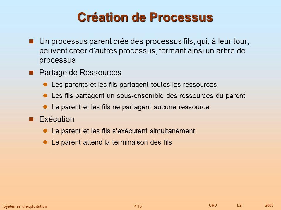 4.15 URDL22005 Systèmes dexploitation Création de Processus Un processus parent crée des processus fils, qui, à leur tour, peuvent créer dautres proce