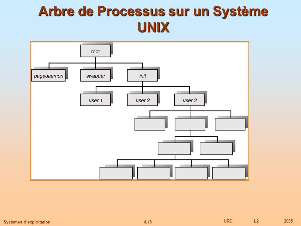 4.18 URDL22005 Systèmes dexploitation Arbre de Processus sur un Système UNIX