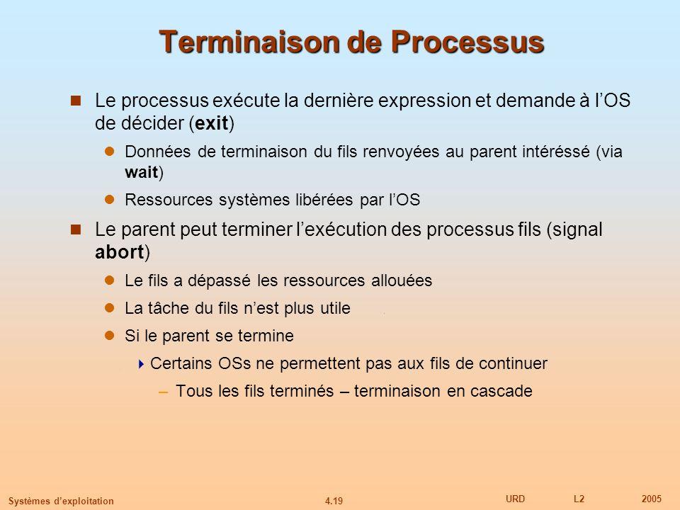 4.19 URDL22005 Systèmes dexploitation Terminaison de Processus Le processus exécute la dernière expression et demande à lOS de décider (exit) Données