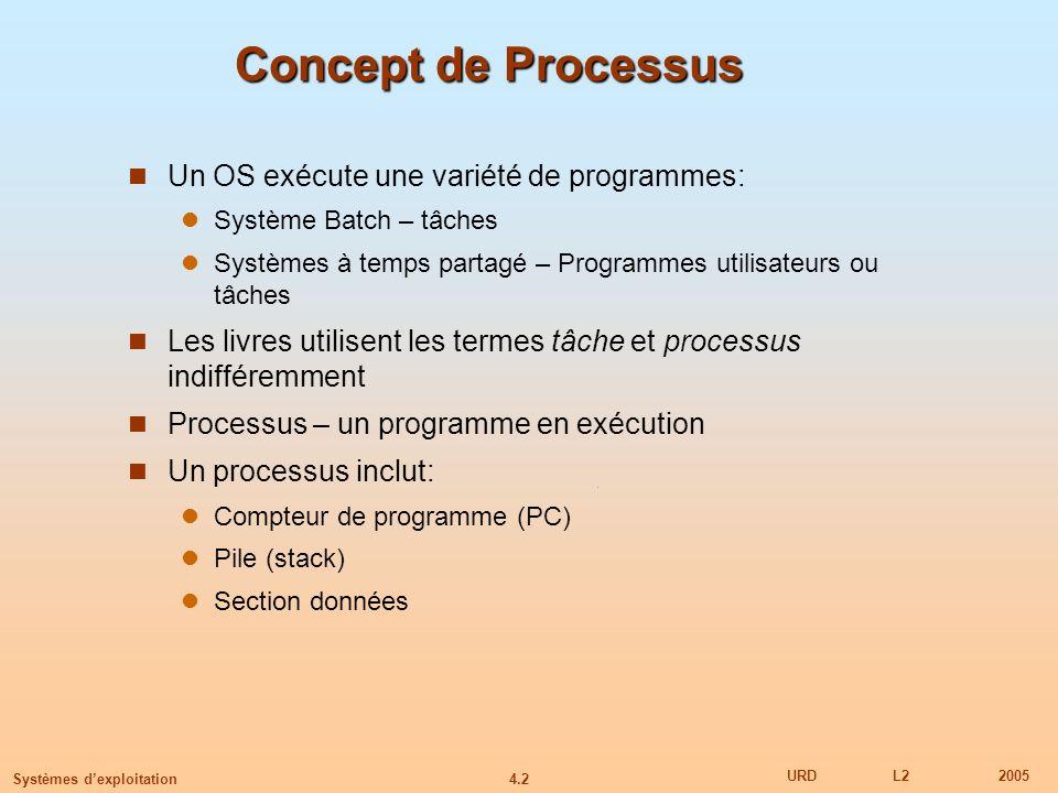 4.2 URDL22005 Systèmes dexploitation Concept de Processus Un OS exécute une variété de programmes: Système Batch – tâches Systèmes à temps partagé – P