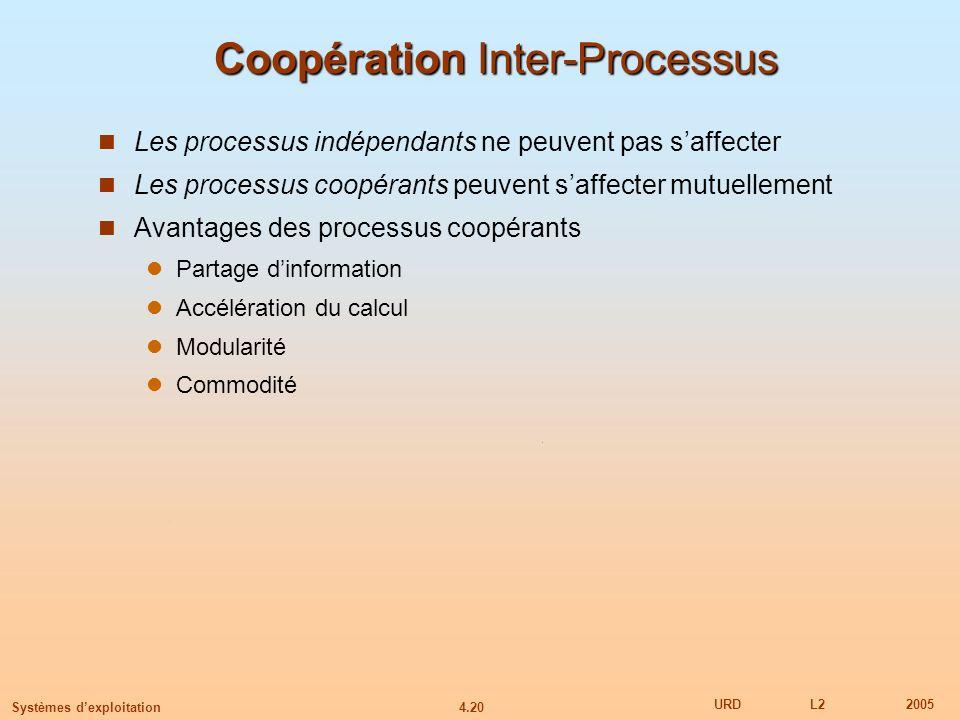 4.20 URDL22005 Systèmes dexploitation Coopération Inter-Processus Les processus indépendants ne peuvent pas saffecter Les processus coopérants peuvent