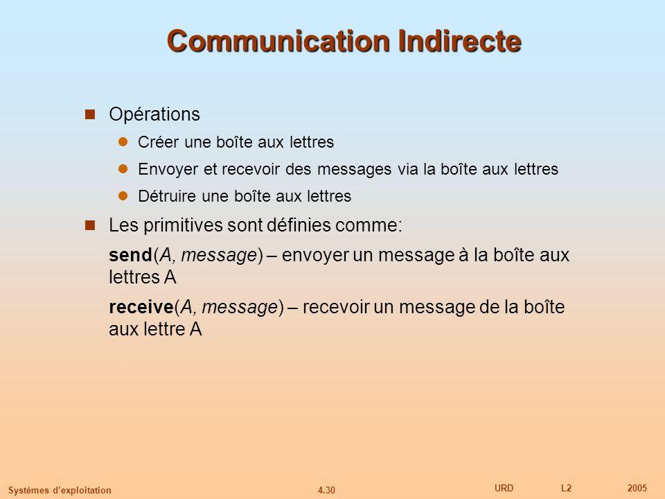 4.30 URDL22005 Systèmes dexploitation Communication Indirecte Opérations Créer une boîte aux lettres Envoyer et recevoir des messages via la boîte aux