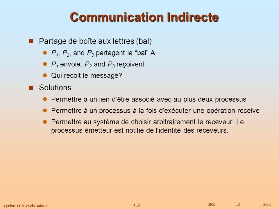 4.31 URDL22005 Systèmes dexploitation Communication Indirecte Partage de boîte aux lettres (bal) P 1, P 2, and P 3 partagent la bal A P 1 envoie; P 2