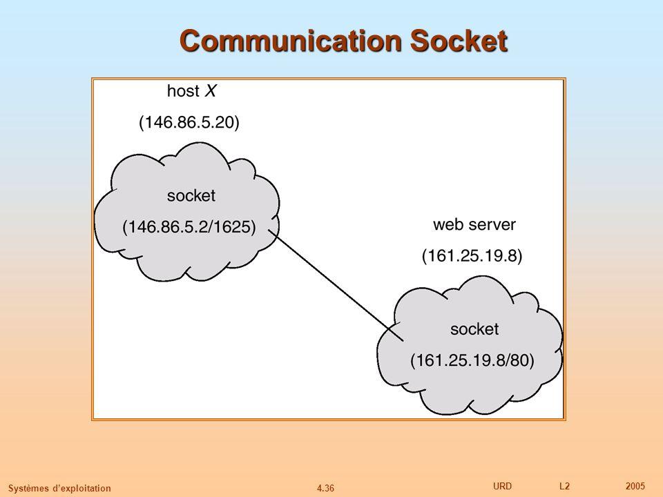 4.36 URDL22005 Systèmes dexploitation Communication Socket
