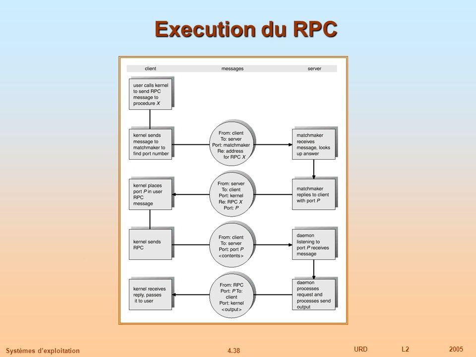 4.38 URDL22005 Systèmes dexploitation Execution du RPC