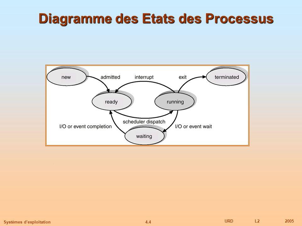 4.4 URDL22005 Systèmes dexploitation Diagramme des Etats des Processus