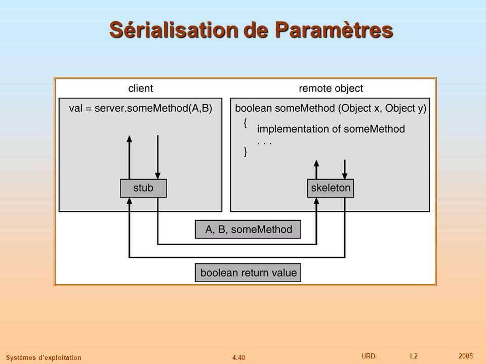 4.40 URDL22005 Systèmes dexploitation Sérialisation de Paramètres