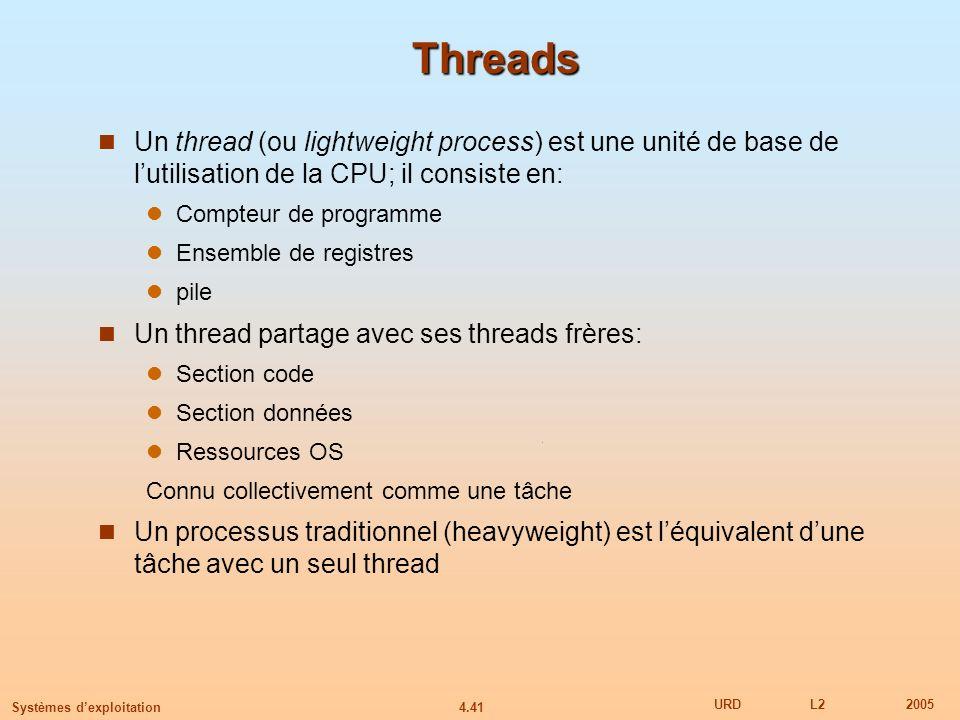 4.41 URDL22005 Systèmes dexploitation Threads Un thread (ou lightweight process) est une unité de base de lutilisation de la CPU; il consiste en: Comp