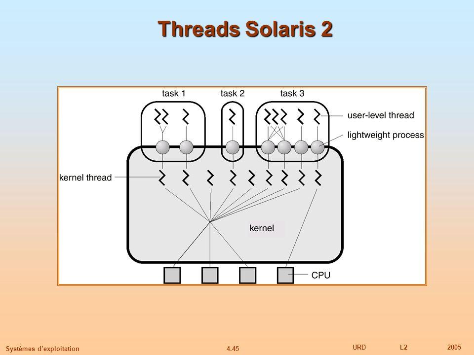4.45 URDL22005 Systèmes dexploitation Threads Solaris 2