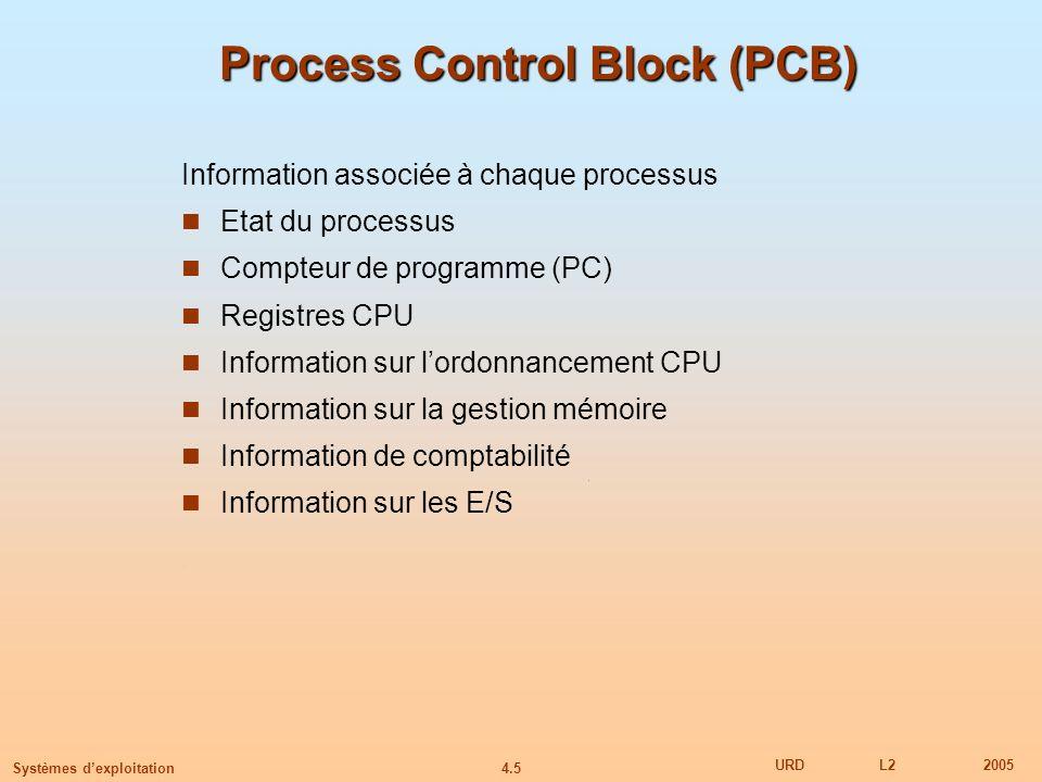 4.5 URDL22005 Systèmes dexploitation Process Control Block (PCB) Information associée à chaque processus Etat du processus Compteur de programme (PC)