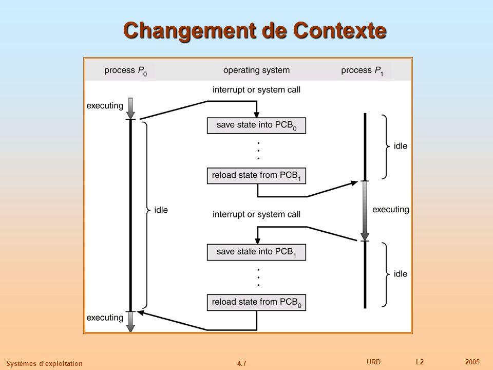 4.7 URDL22005 Systèmes dexploitation Changement de Contexte