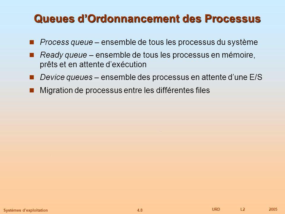 4.8 URDL22005 Systèmes dexploitation Queues dOrdonnancement des Processus Process queue – ensemble de tous les processus du système Ready queue – ense