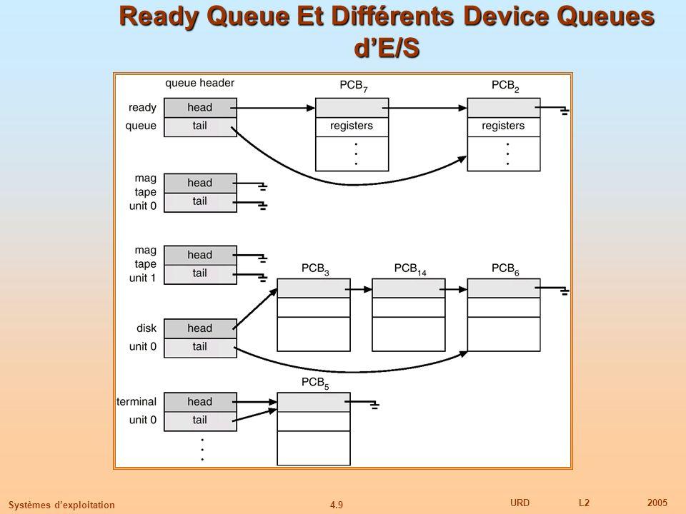 4.9 URDL22005 Systèmes dexploitation Ready Queue Et Différents Device Queues dE/S