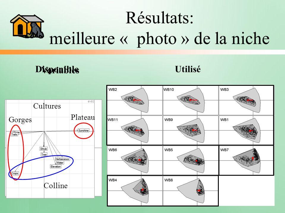 Résultats: meilleure « photo » de la niche DisponibleUtilisé Gorges Plateau Colline Cultures Variables