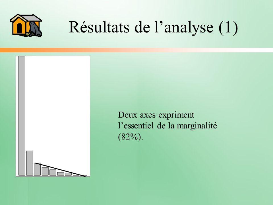Résultats de lanalyse (1) Deux axes expriment lessentiel de la marginalité (82%).