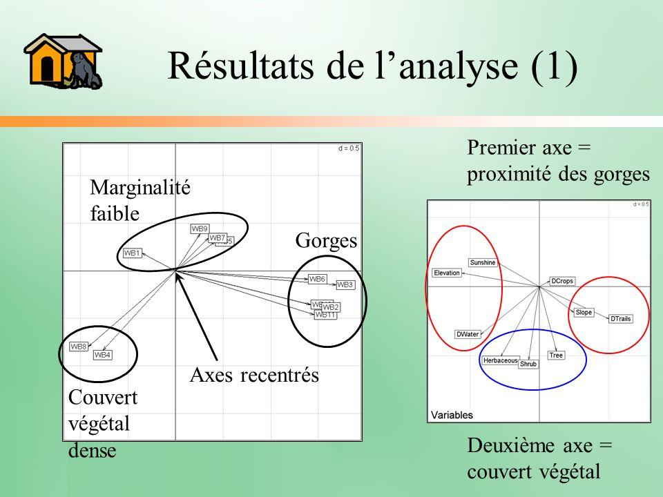 Résultats de lanalyse (1) Premier axe = proximité des gorges Deuxième axe = couvert végétal Axes recentrés Marginalité faible Gorges Couvert végétal d