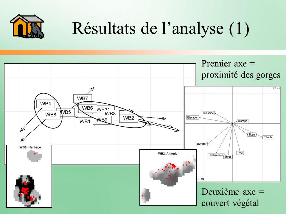 Résultats de lanalyse (1) Premier axe = proximité des gorges Deuxième axe = couvert végétal