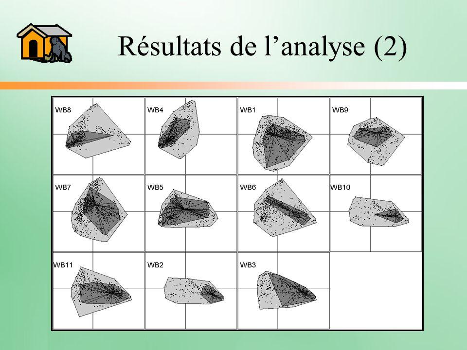 Résultats de lanalyse (2)