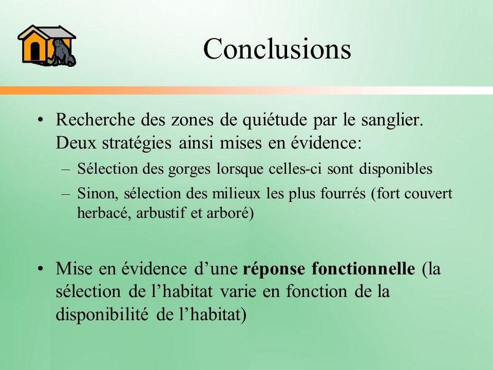 Conclusions Recherche des zones de quiétude par le sanglier. Deux stratégies ainsi mises en évidence: –Sélection des gorges lorsque celles-ci sont dis