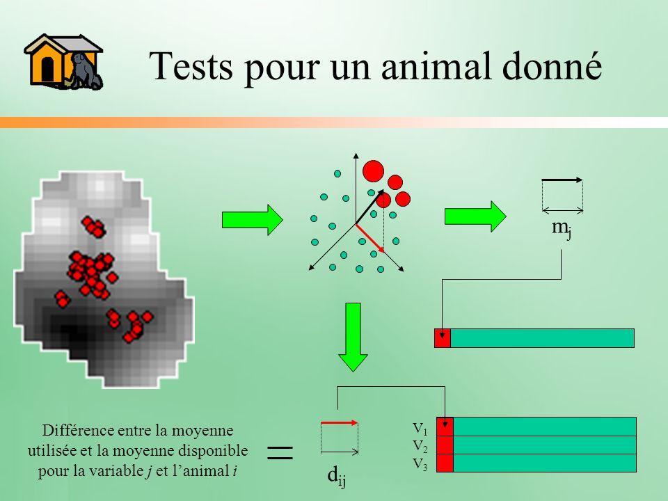 Tests pour un animal donné mjmj V1V2V3V1V2V3 d ij Différence entre la moyenne utilisée et la moyenne disponible pour la variable j et lanimal i