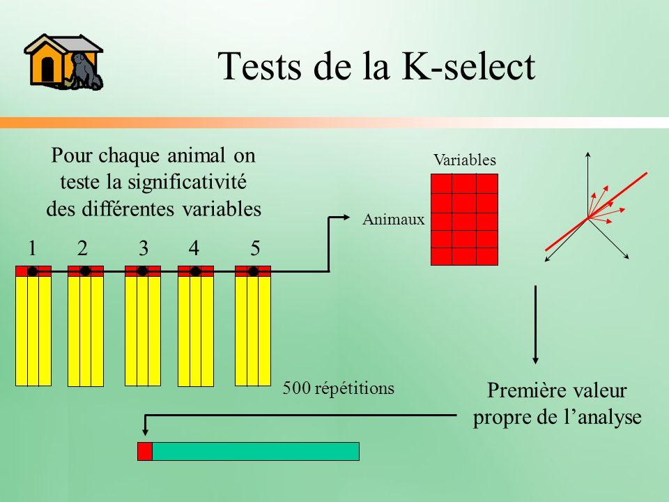 Tests de la K-select Pour chaque animal on teste la significativité des différentes variables 1 2 3 4 5 Variables Animaux 500 répétitions Première val