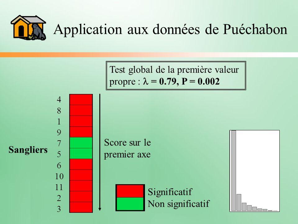 Application aux données de Puéchabon 4 8 1 9 7 5 6 10 11 2 3 Sangliers Test global de la première valeur propre : = 0.79, P = 0.002 Score sur le premi