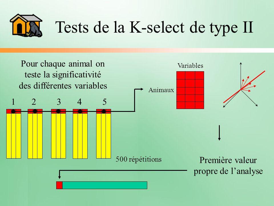 Tests de la K-select de type II Variables Animaux Pour chaque animal on teste la significativité des différentes variables 1 2 3 4 5 500 répétitions P