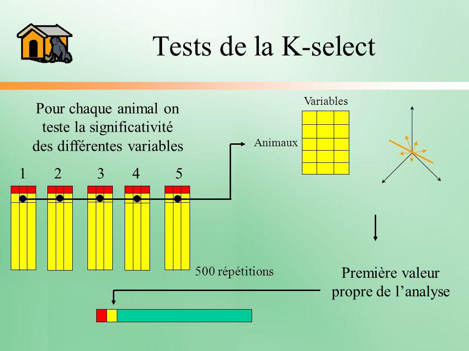 Tests de la K-select Variables Animaux Pour chaque animal on teste la significativité des différentes variables 1 2 3 4 5 500 répétitions Première val