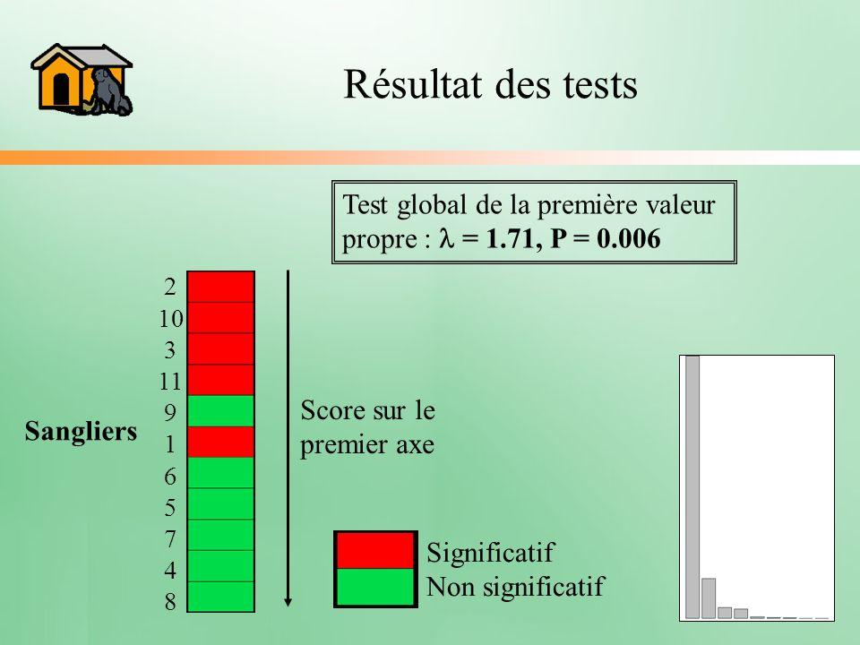 Résultat des tests Test global de la première valeur propre : = 1.71, P = 0.006 Score sur le premier axe Significatif Non significatif 2 10 3 11 9 1 6