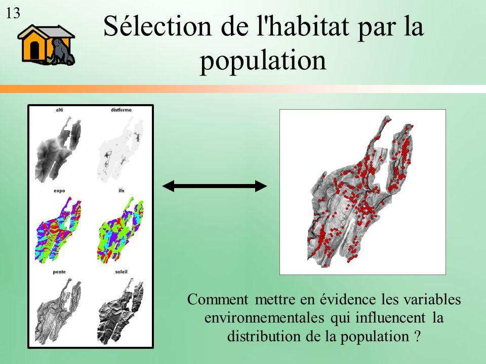Sélection de l'habitat par la population Comment mettre en évidence les variables environnementales qui influencent la distribution de la population ?