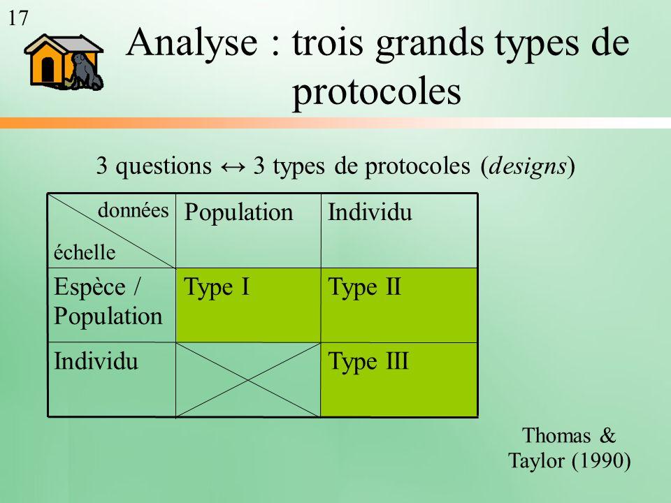 3 questions 3 types de protocoles (designs) Thomas & Taylor (1990) Type IIIIndividu Type IIType IEspèce / Population IndividuPopulation données échell
