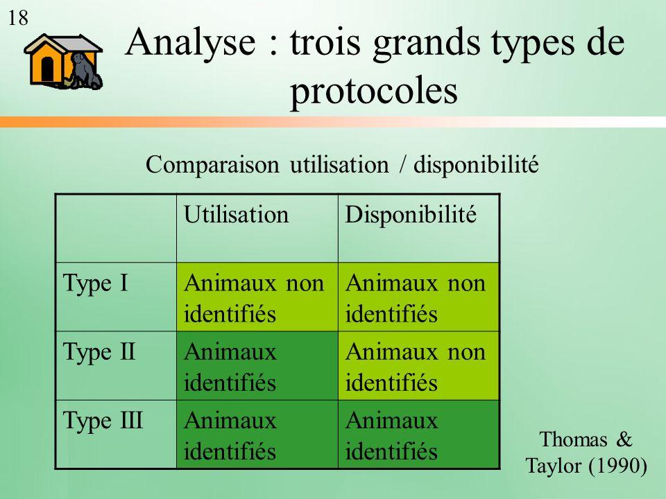 UtilisationDisponibilité Type IAnimaux non identifiés Type IIAnimaux identifiés Animaux non identifiés Type IIIAnimaux identifiés Thomas & Taylor (199