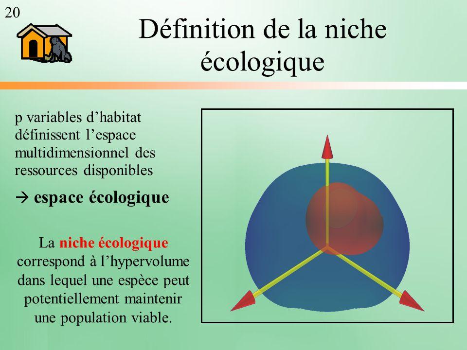 Définition de la niche écologique p variables dhabitat définissent lespace multidimensionnel des ressources disponibles espace écologique 20 La niche