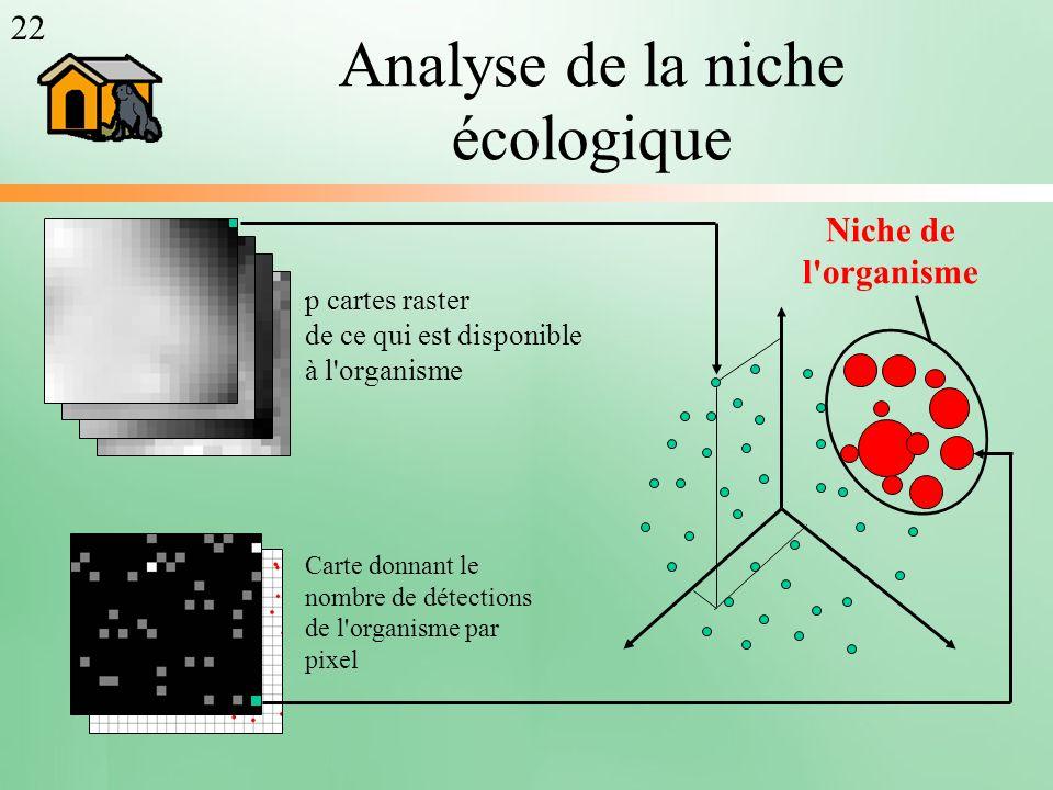 Analyse de la niche écologique p cartes raster de ce qui est disponible à l'organisme Carte donnant le nombre de détections de l'organisme par pixel N