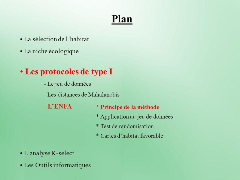 Plan La sélection de lhabitat La niche écologique Les protocoles de type I - Le jeu de données - Les distances de Mahalanobis - LENFA Lanalyse K-selec