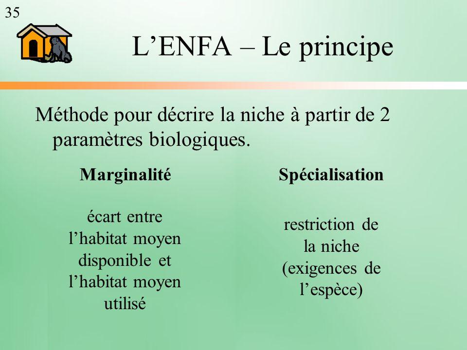 LENFA – Le principe Méthode pour décrire la niche à partir de 2 paramètres biologiques. MarginalitéSpécialisation écart entre lhabitat moyen disponibl