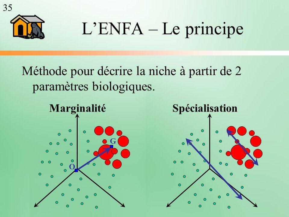 LENFA – Le principe Méthode pour décrire la niche à partir de 2 paramètres biologiques. MarginalitéSpécialisation G O 35