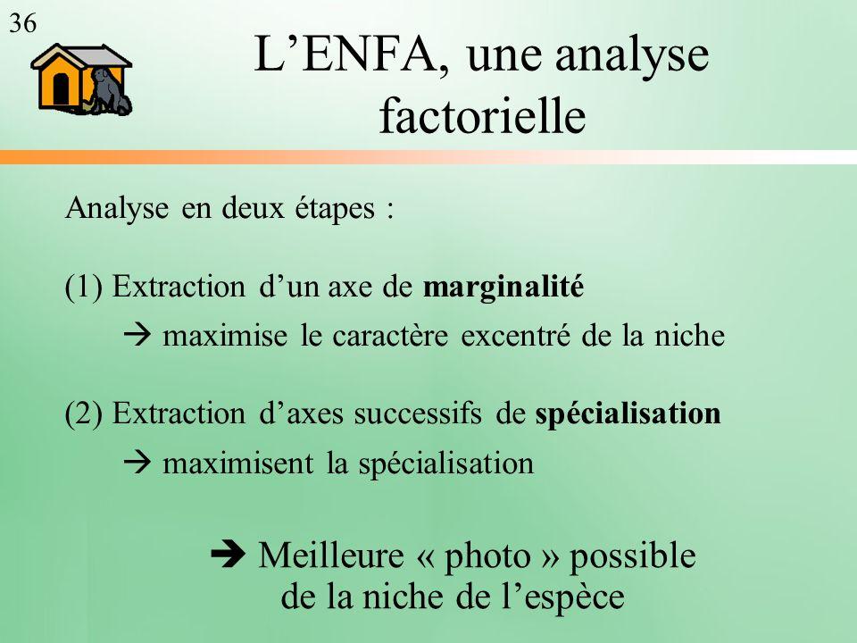 LENFA, une analyse factorielle Analyse en deux étapes : (1) Extraction dun axe de marginalité maximise le caractère excentré de la niche (2) Extractio