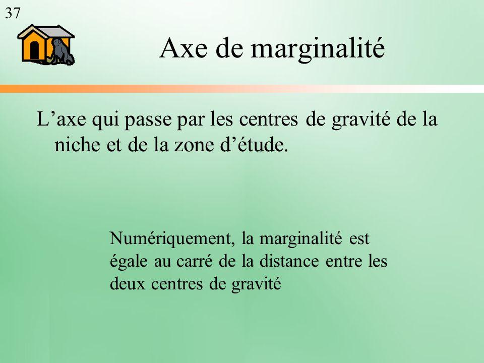 Axe de marginalité Laxe qui passe par les centres de gravité de la niche et de la zone détude. Numériquement, la marginalité est égale au carré de la