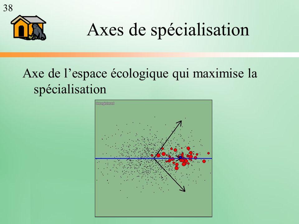 Axes de spécialisation Axe de lespace écologique qui maximise la spécialisation 38