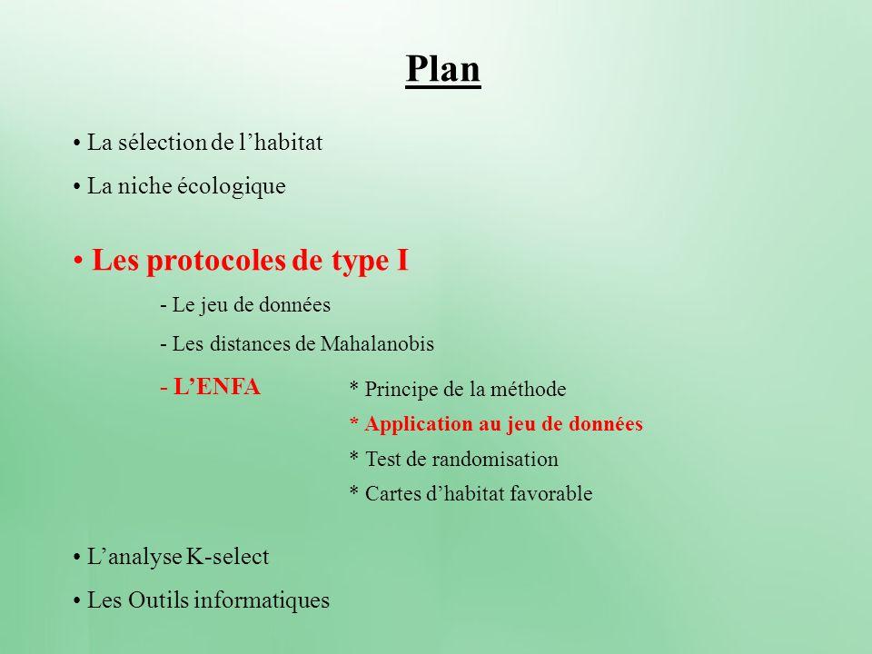 Plan La sélection de lhabitat - Définitions et concepts - Les outils géographiques - Objectifs et analyse La niche écologique Les protocoles de type I