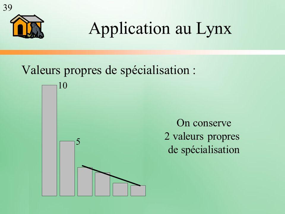 Application au Lynx Valeurs propres de spécialisation : On conserve 2 valeurs propres de spécialisation 39 10 5