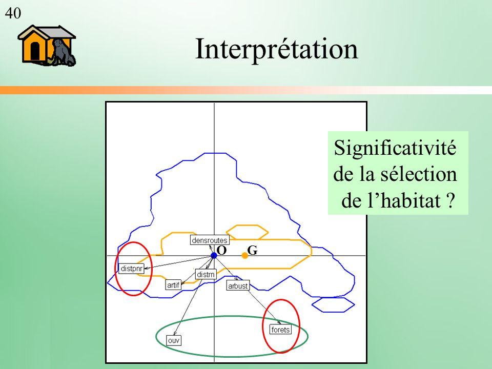 Interprétation 40 Significativité de la sélection de lhabitat ? OG