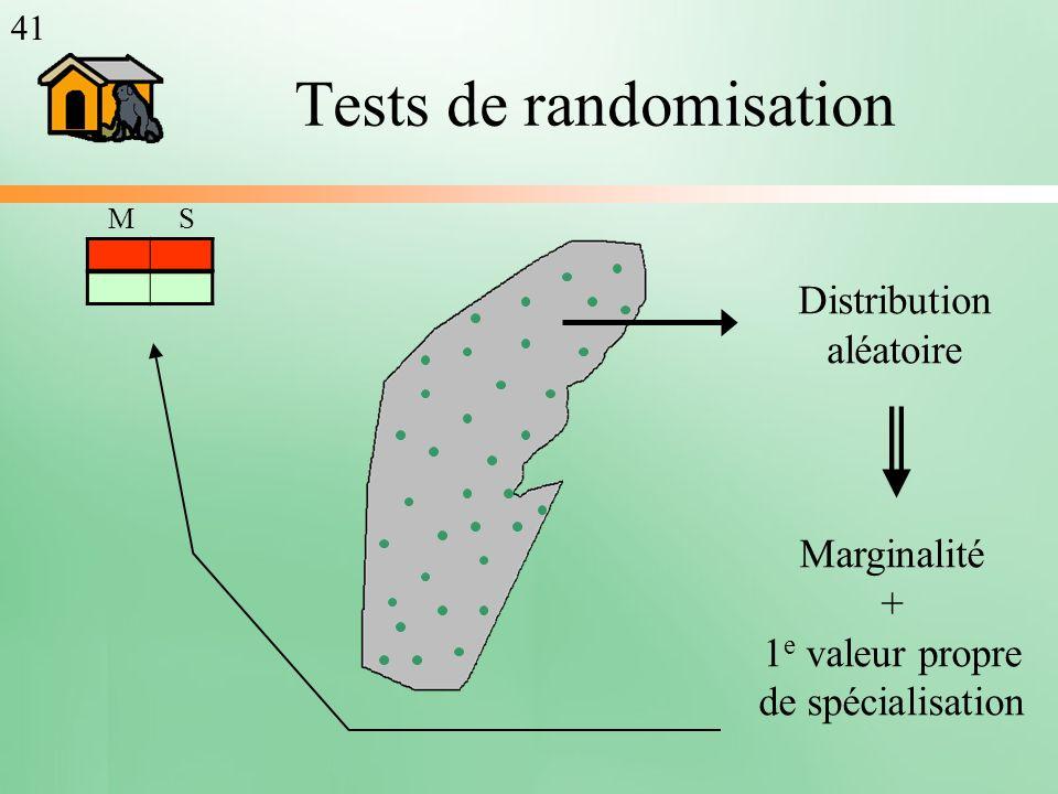 Tests de randomisation Marginalité + 1 e valeur propre de spécialisation Distribution aléatoire MS 41