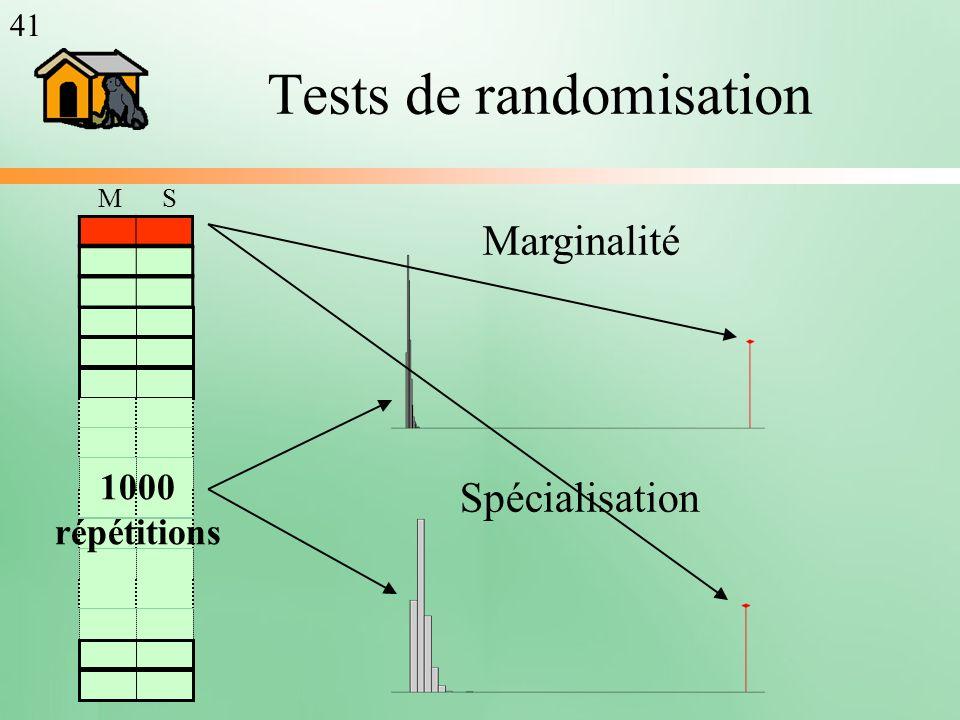Tests de randomisation 1000 répétitions Marginalité Spécialisation MS 41