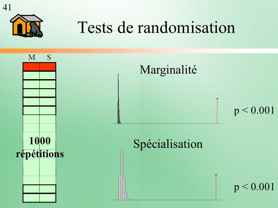 Tests de randomisation 1000 répétitions Marginalité Spécialisation p < 0.001 MS 41