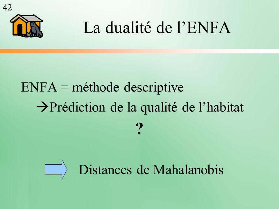 La dualité de lENFA ENFA = méthode descriptive Prédiction de la qualité de lhabitat ? Distances de Mahalanobis 42