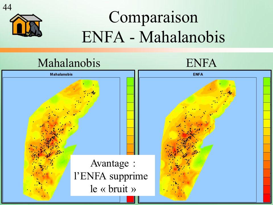 Comparaison ENFA - Mahalanobis MahalanobisENFA Avantage : lENFA supprime le « bruit » 44